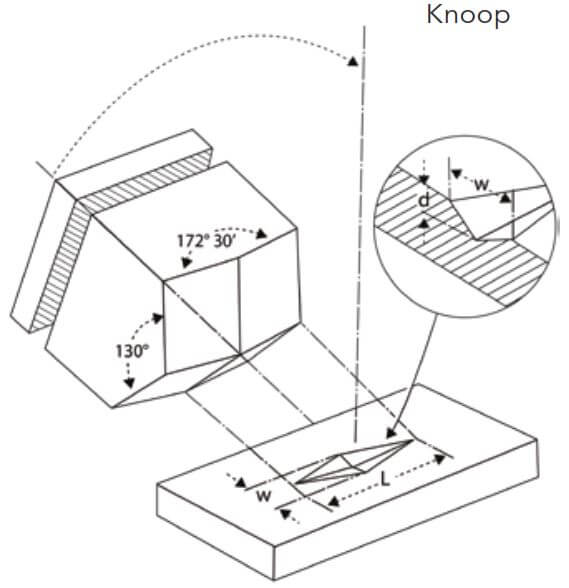 Figure 23.9. Schematic of the knoop indenter and the shape of the impression.